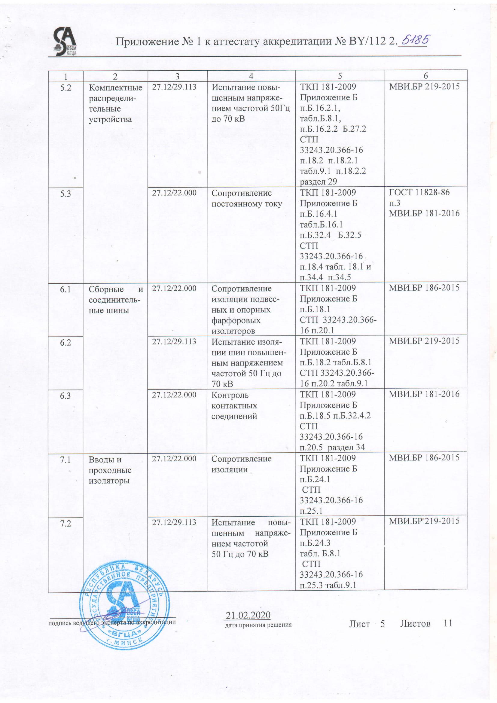 Область аккредитации ЭТЛ-05
