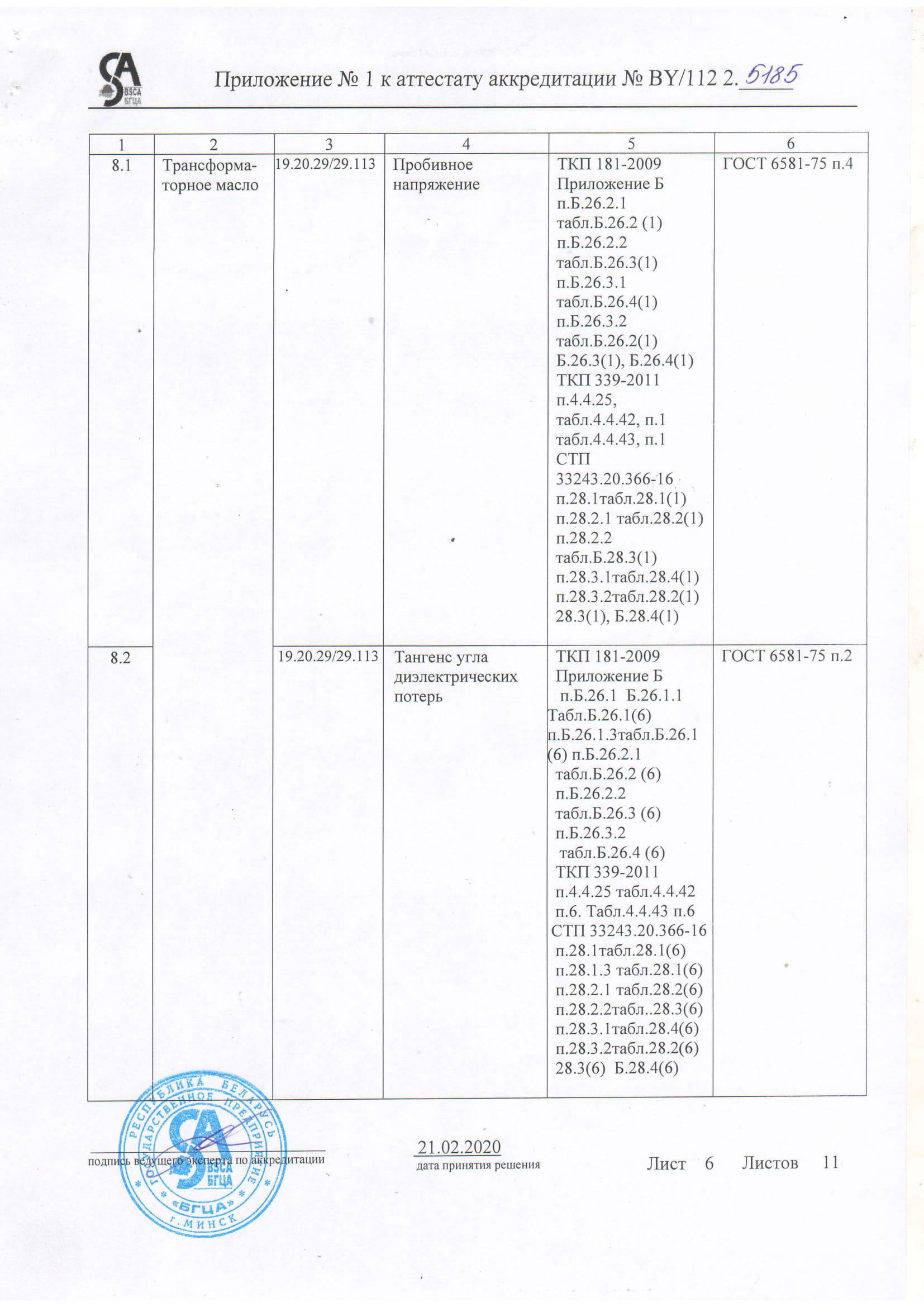 Область аккредитации ЭТЛ-06
