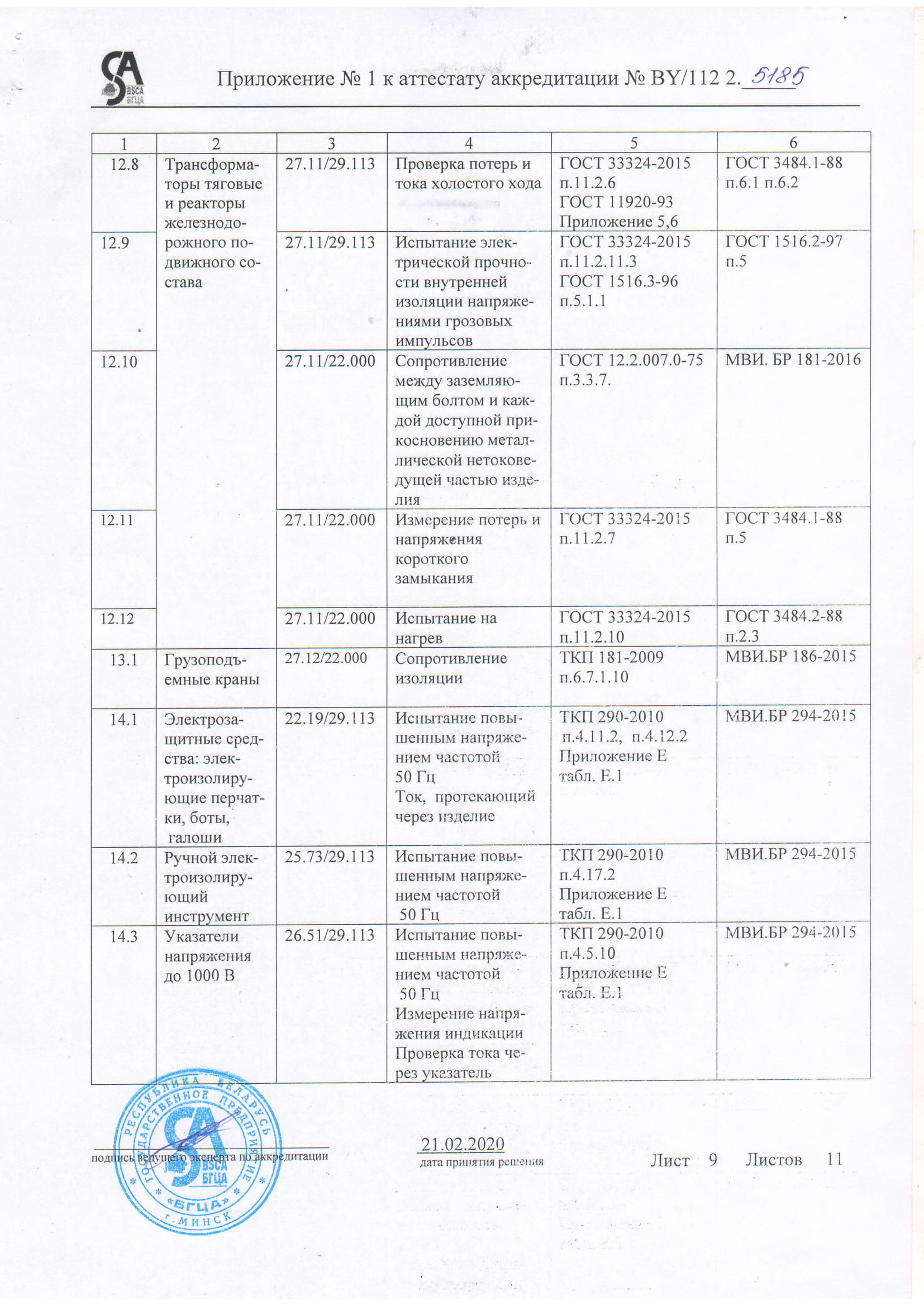 Область аккредитации ЭТЛ-09
